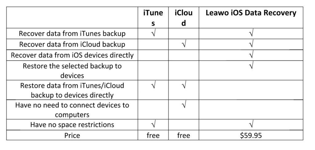 [RECENSIONE] Leawo iOS data recovery
